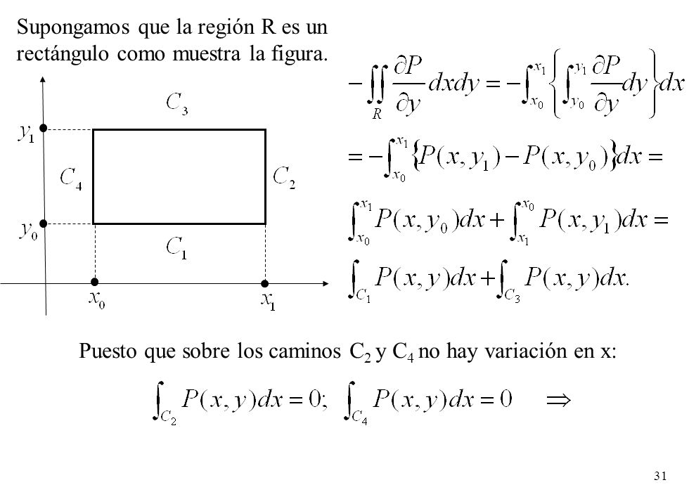 31 Supongamos que la región R es un rectángulo como muestra la figura. Puesto que sobre los caminos C 2 y C 4 no hay variación en x: