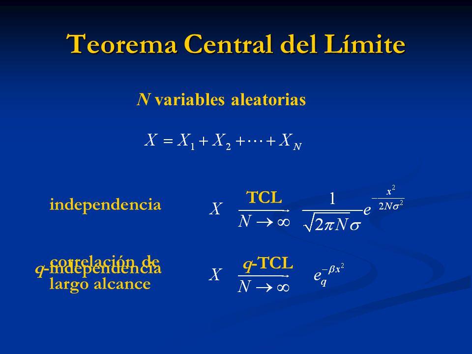Teorema Central del Límite N variables aleatorias independencia TCL correlación de largo alcance q-TCL q-independencia
