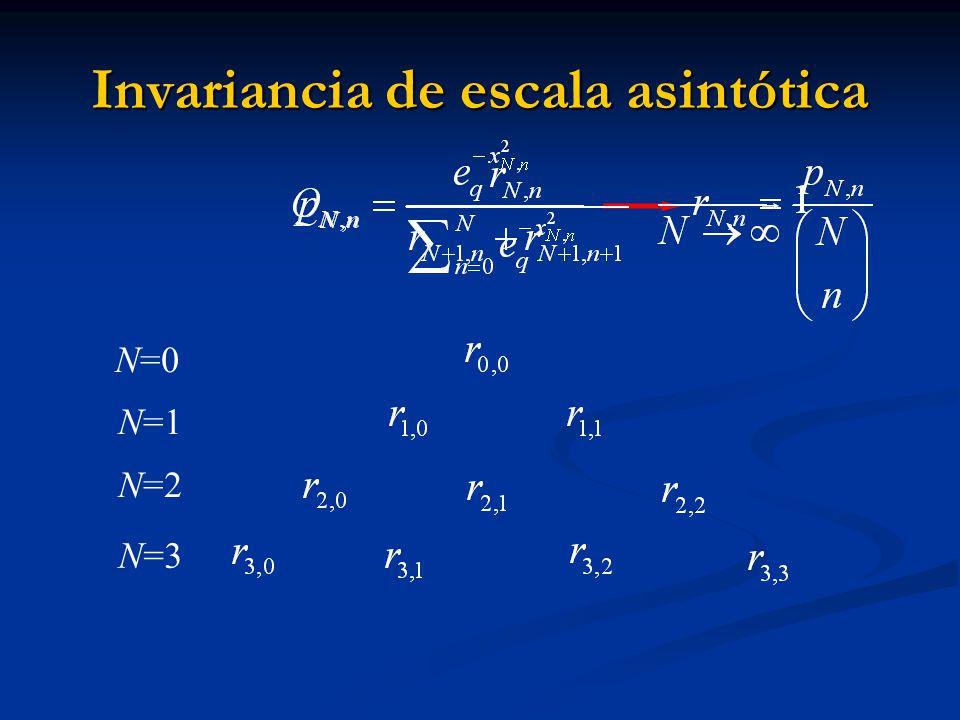 Invariancia de escala asintótica N=3 N=0 N=1 N=2