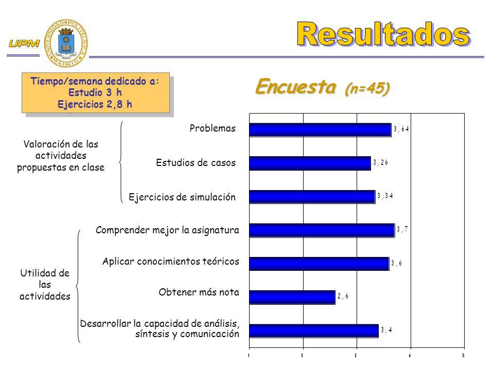 Encuesta (n=45) Tiempo/semana dedicado a: Estudio 3 h Ejercicios 2,8 h Tiempo/semana dedicado a: Estudio 3 h Ejercicios 2,8 h Valoración de las activi