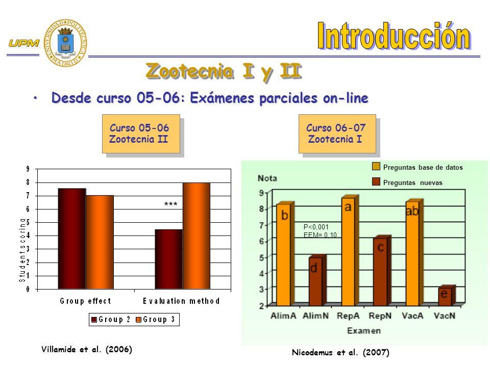 Desde curso 05-06: Exámenes parciales on-lineDesde curso 05-06: Exámenes parciales on-line Zootecnia I y II Villamide et al. (2006) Curso 05-06 Zootec