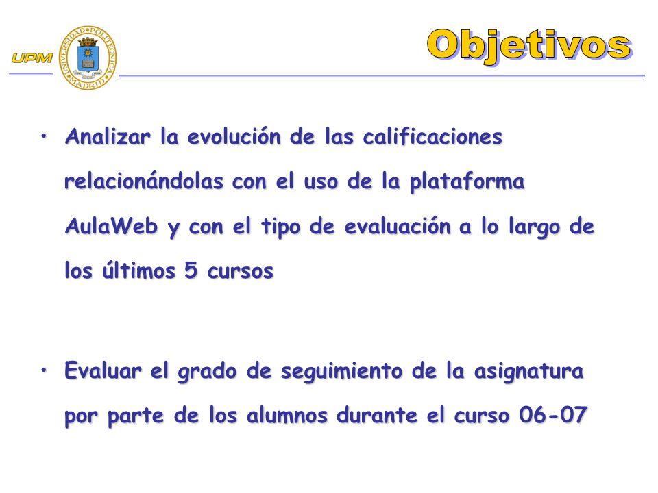 Analizar la evolución de las calificaciones relacionándolas con el uso de la plataforma AulaWeb y con el tipo de evaluación a lo largo de los últimos 5 cursosAnalizar la evolución de las calificaciones relacionándolas con el uso de la plataforma AulaWeb y con el tipo de evaluación a lo largo de los últimos 5 cursos Evaluar el grado de seguimiento de la asignatura por parte de los alumnos durante el curso 06-07Evaluar el grado de seguimiento de la asignatura por parte de los alumnos durante el curso 06-07