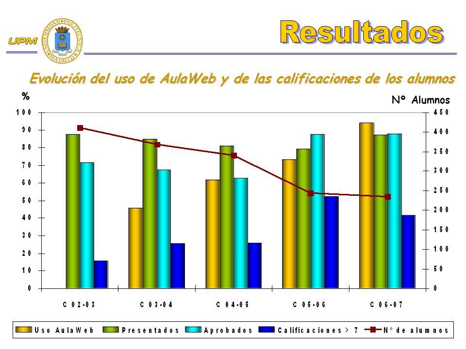 Evolución del uso de AulaWeb y de las calificaciones de los alumnos % Nº Alumnos