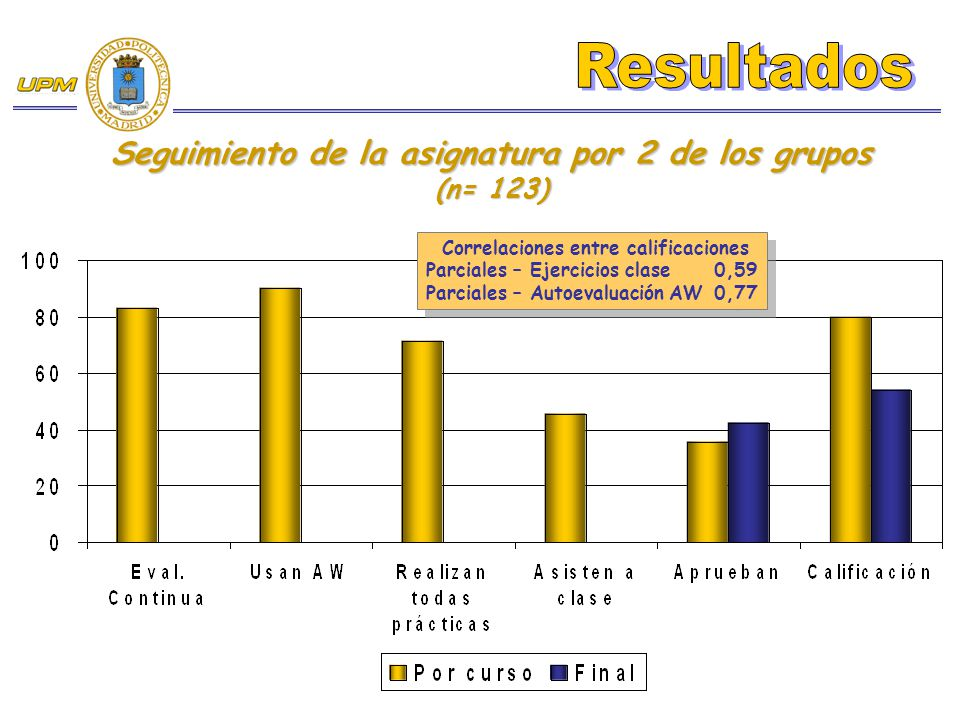 Seguimiento de la asignatura por 2 de los grupos (n= 123) Correlaciones entre calificaciones Parciales – Ejercicios clase 0,59 Parciales – Autoevaluac