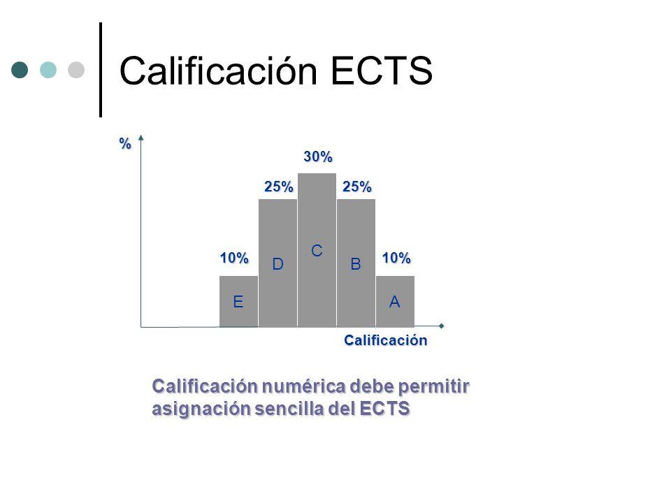 Calificación ECTS Calificación numérica debe permitir asignación sencilla del ECTS 30% EA C DB 25%25% 10%10% % Calificación