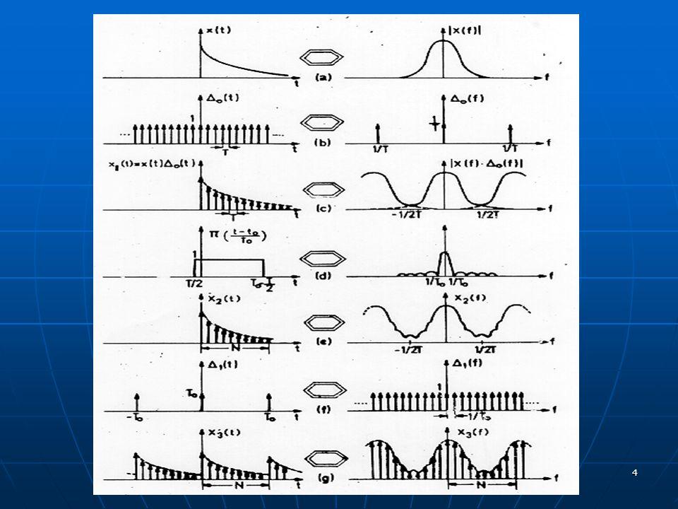 35 Relación entre parámetros temporales y frecuenciales: T: periodo de muestreo N: nº de puntos t d =NT: duración de la señal en el tiempo Δf: resolucón frecuencial F h : frecuencia máxima de la señal