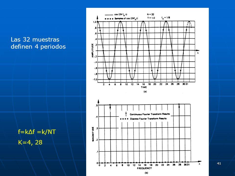 41 Las 32 muestras definen 4 periodos f=kΔf =k/NT K=4, 28