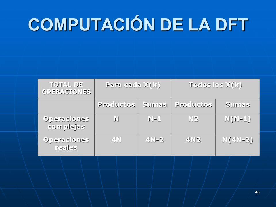 46 COMPUTACIÓN DE LA DFT TOTAL DE OPERACIONES Para cada X(k) Todos los X(k) ProductosSumasProductosSumas Operaciones complejas NN-1N2N(N-1) Operaciones reales 4N4N-24N2N(4N-2)