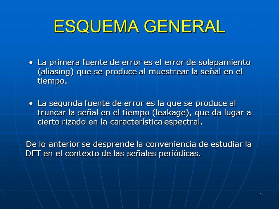 5 ESQUEMA GENERAL La primera fuente de error es el error de solapamiento (aliasing) que se produce al muestrear la señal en el tiempo.La primera fuente de error es el error de solapamiento (aliasing) que se produce al muestrear la señal en el tiempo.