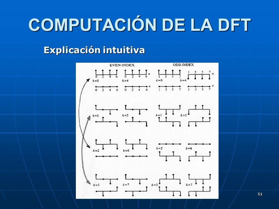 51 COMPUTACIÓN DE LA DFT Explicación intuitiva
