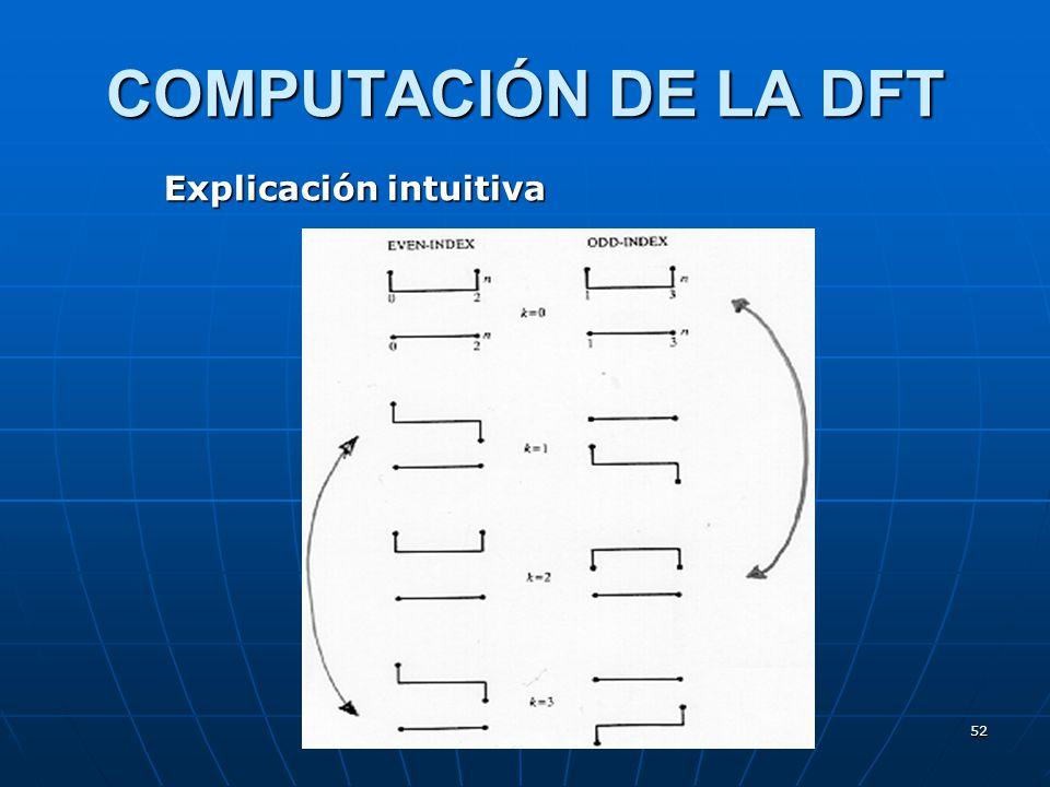 52 COMPUTACIÓN DE LA DFT Explicación intuitiva