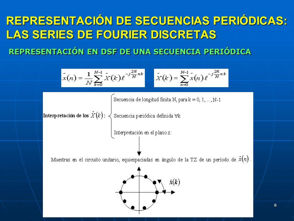 29 Convolución de una secuencia finita con otra de un número indefinido de puntos CONVOLUCION LINEAL USANDO LA DFT