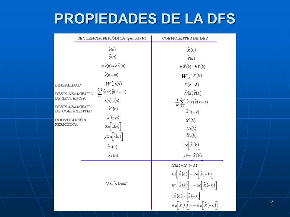 40 Evaluación de la DFT de 64 puntos a partir de 32 muestras de la función exponencial e -t evaluada en t=0,1k para k=0,1,,,,31 Observar que los últimos 32 puntos son los complejos conjugados de los 32 primeros, debido a la propiedad de simetria de la DFT para una señal real.
