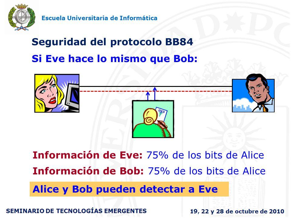Seguridad del protocolo BB84 Si Eve hace lo mismo que Bob: Información de Eve: 75% de los bits de Alice Información de Bob: 75% de los bits de Alice A