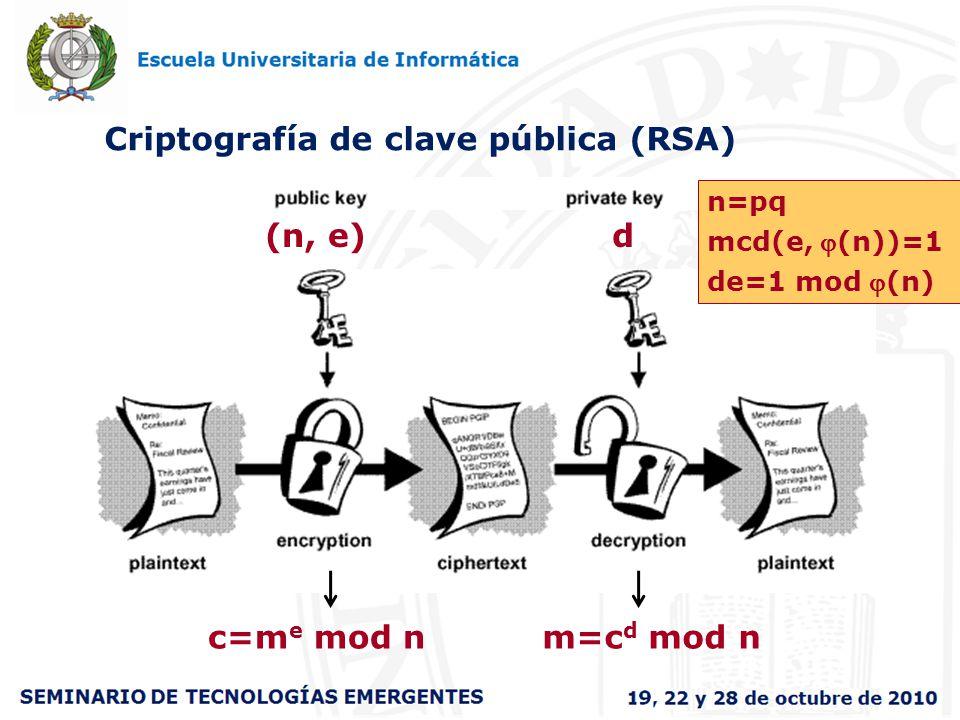 Criptografía de clave pública (RSA) (n, e) d n=pq mcd(e, (n))=1 de=1 mod (n) m=c d mod nc=m e mod n