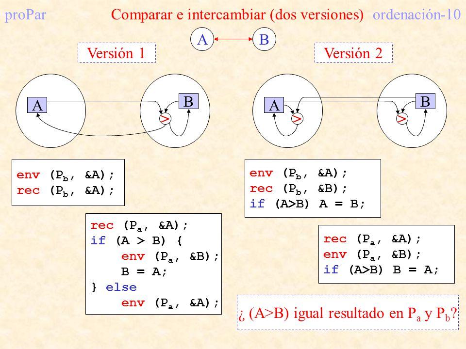 A B Versión 1 proParComparar e intercambiar (dos versiones)ordenación-10 AB env (P b, &A); rec (P b, &A); rec (P a, &A); if (A > B) { env (P a, &B); B