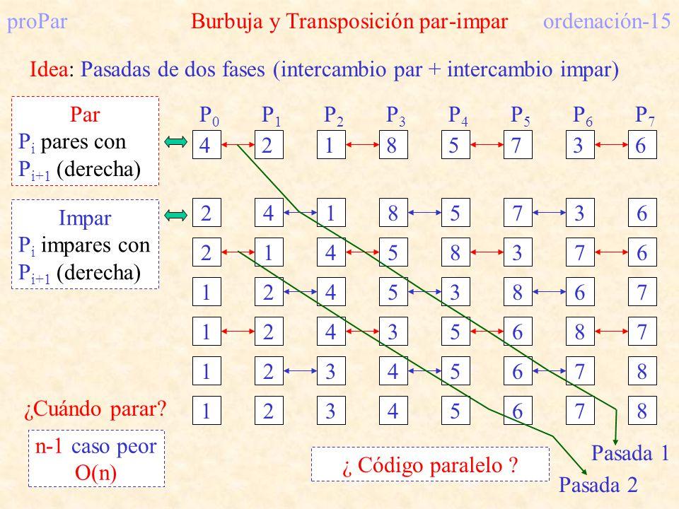 proPar Burbuja y Transposición par-impar ordenación-15 Idea: Pasadas de dos fases (intercambio par + intercambio impar) 2418573621458376 42185736 P0P0