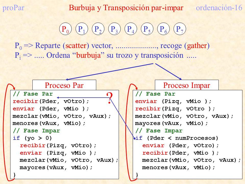 proPar Burbuja y Transposición par-impar ordenación-16 P0P0 P1P1 P2P2 P3P3 P4P4 P5P5 P6P6 P7P7 // Fase Par recibir(Pder, vOtro); enviar (Pder, vMio );