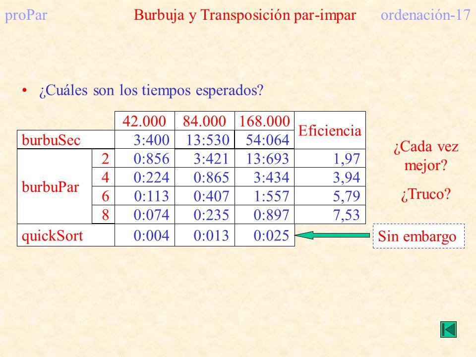 proPar Burbuja y Transposición par-impar ordenación-17 0:856 ¿Cada vez mejor? ¿Truco? 0:0040:0130:025quickSort Sin embargo ¿Cuáles son los tiempos esp
