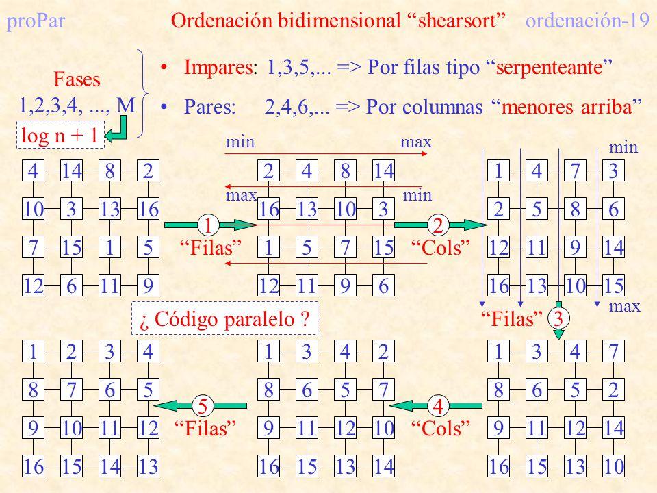 proPar Ordenación bidimensional shearsort ordenación-19 4148 10313 7151 2 16 5 126119 Fases 1,2,3,4,..., M Impares: 1,3,5,... => Por filas tipo serpen