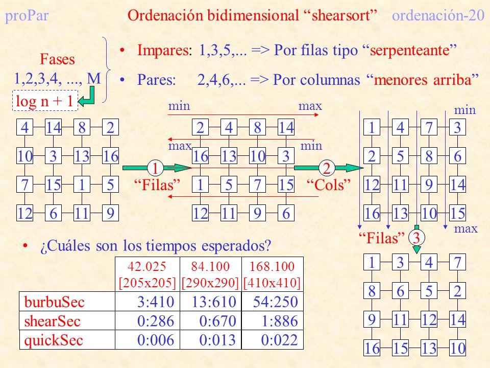 proPar Ordenación bidimensional shearsort ordenación-20 4148 10313 7151 2 16 5 126119 Fases 1,2,3,4,..., M Impares: 1,3,5,... => Por filas tipo serpen