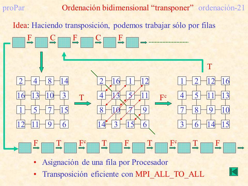 proPar Ordenación bidimensional transponer ordenación-21 Idea: Haciendo transposición, podemos trabajar sólo por filas CFCFF 248 161310 157 14 3 15 12