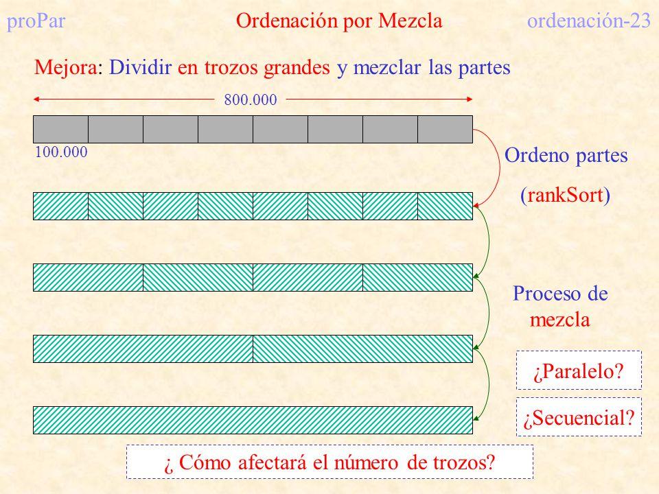 proPar Ordenación por Mezcla ordenación-23 Mejora: Dividir en trozos grandes y mezclar las partes 800.000 100.000 Ordeno partes (rankSort) Proceso de