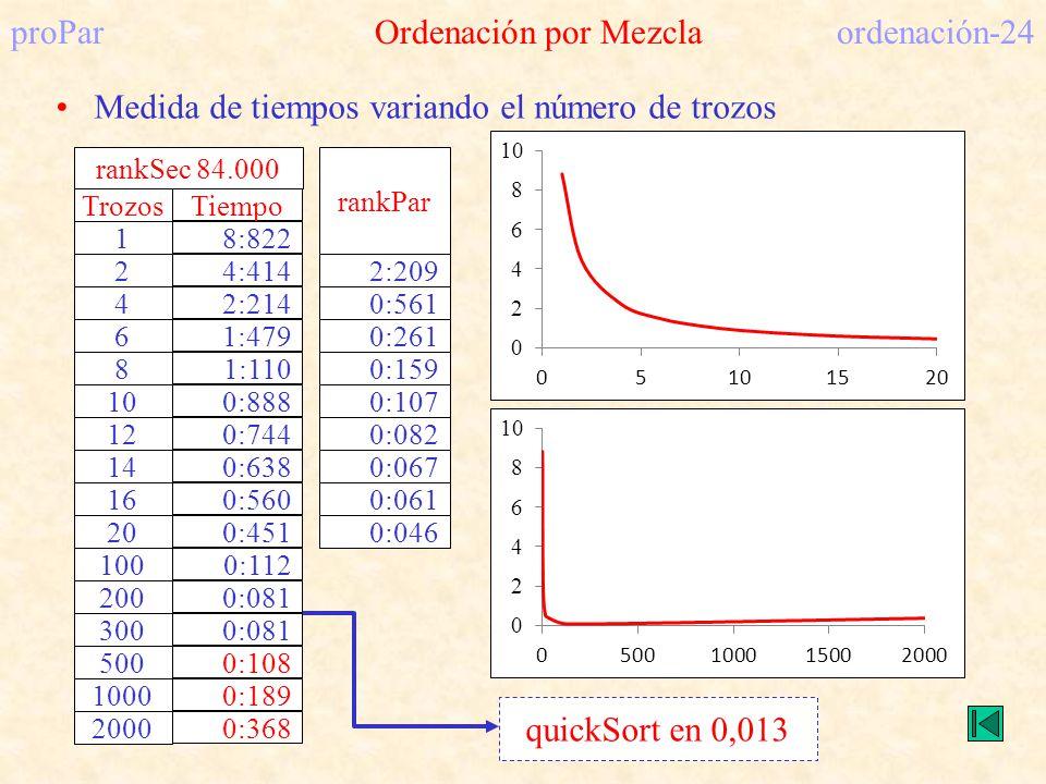 proPar Ordenación por Mezcla ordenación-24 quickSort en 0,013 rankPar 2:209 0:561 0:261 0:159 0:107 0:082 0:067 0:061 0:046 Medida de tiempos variando