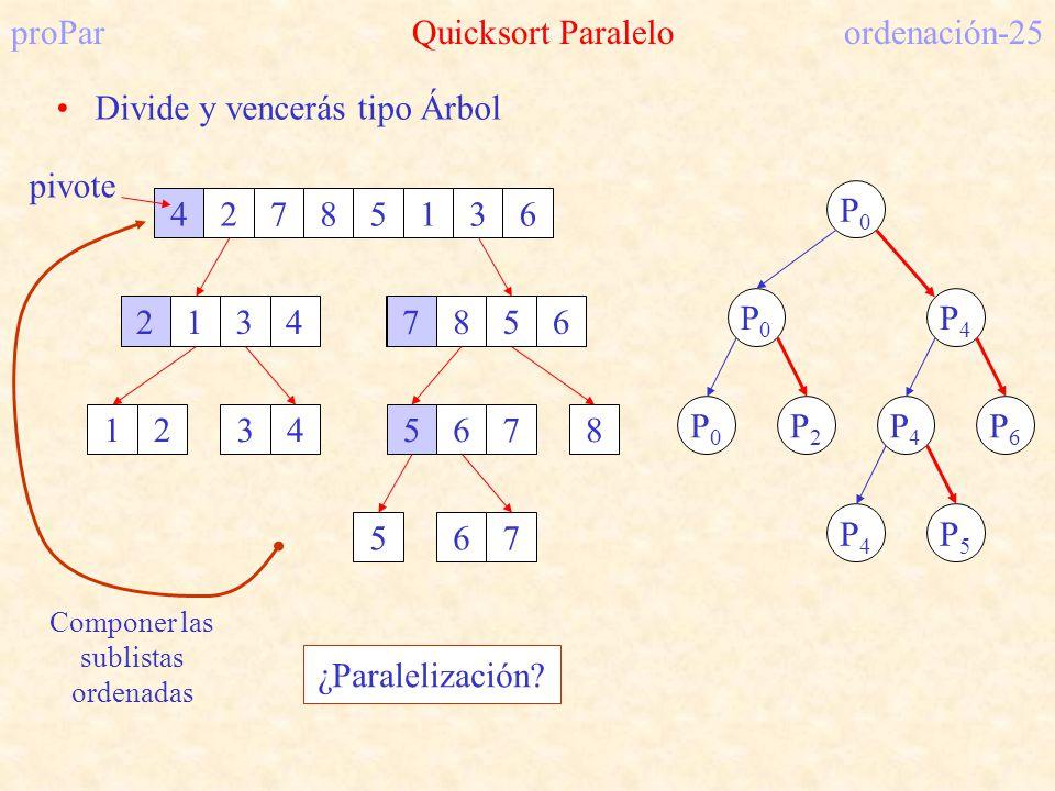 proPar Quicksort Paralelo ordenación-25 Divide y vencerás tipo Árbol 42785136 pivote 4 21347856 27 12347856 756 P0P0 P0P0 P4P4 P0P0 P2P2 P4P4 P6P6 P4P