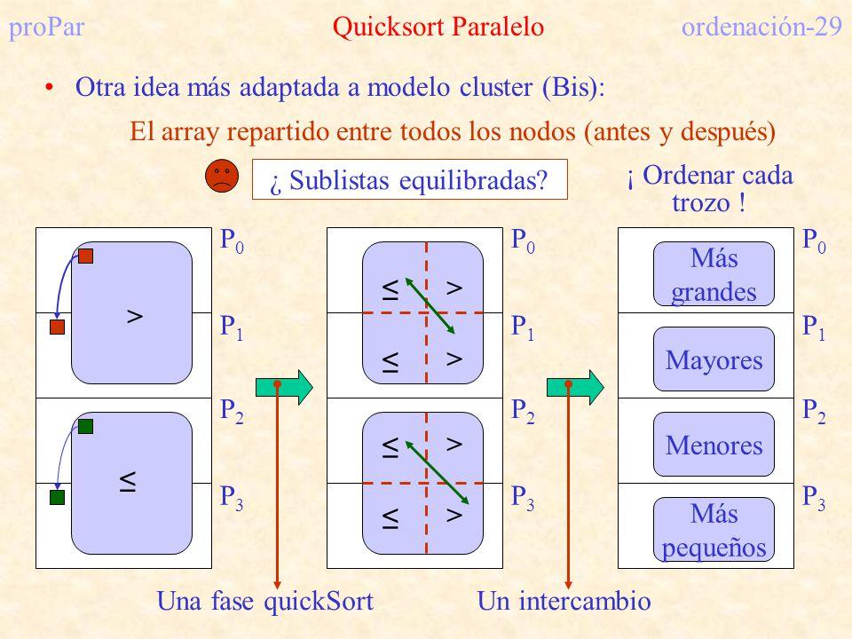 proPar Quicksort Paralelo ordenación-29 Otra idea más adaptada a modelo cluster (Bis): El array repartido entre todos los nodos (antes y después) P0P0