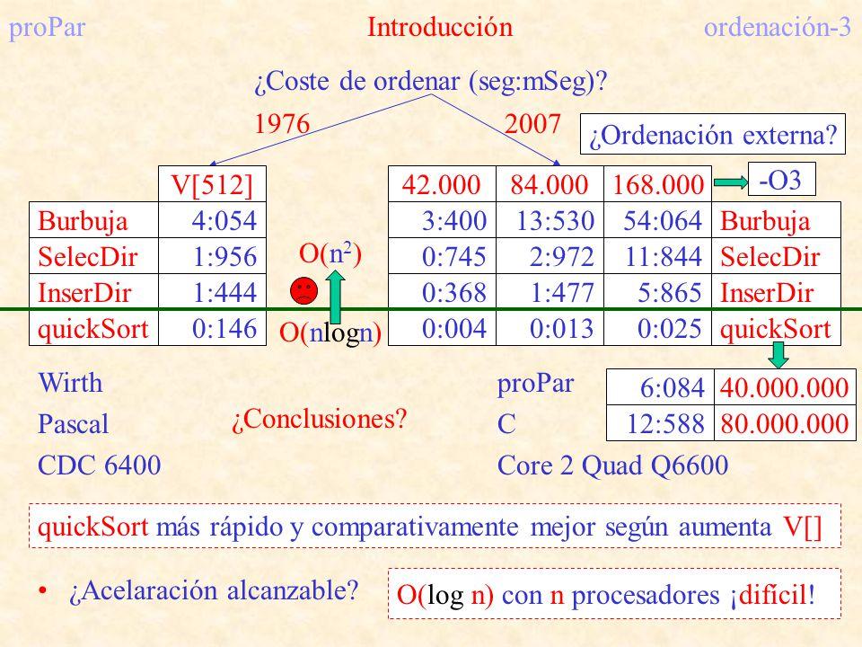 proParIntroducciónordenación-3 ¿Coste de ordenar (seg:mSeg)? Burbuja SelecDir InserDir quickSort 4:054 1:956 1:444 0:146 1976 Wirth Pascal CDC 6400 V[