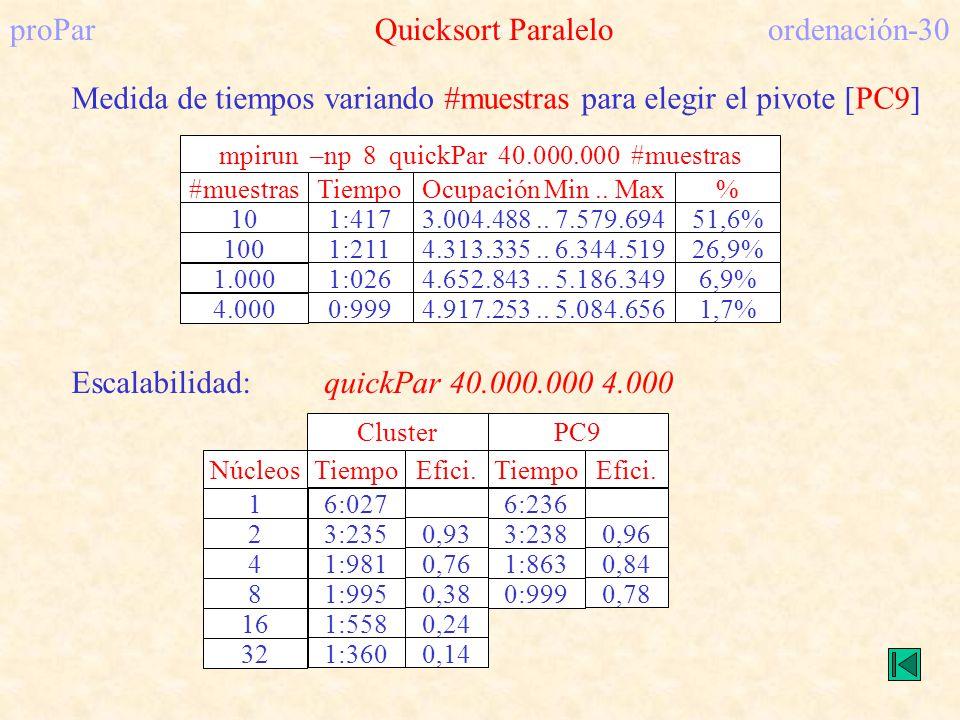 proPar Quicksort Paralelo ordenación-30 Medida de tiempos variando #muestras para elegir el pivote [PC9] mpirun –np 8 quickPar 40.000.000 #muestras #m