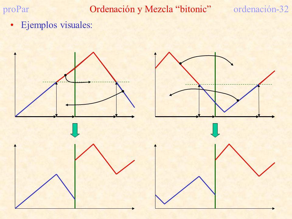proPar Ordenación y Mezcla bitonic ordenación-32 Ejemplos visuales: