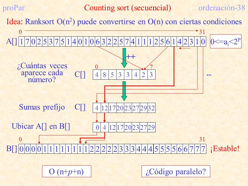 proPar Counting sort (secuencial) ordenación-38 Idea: Ranksort O(n 2 ) puede convertirse en O(n) con ciertas condiciones 0<=a i <2 P A[] 1702537514010