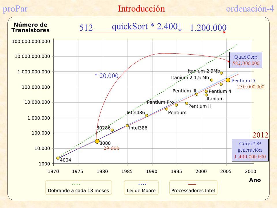proParIntroducciónordenación-4 * 20.000 Pentium D 230.000.000 29.000 quickSort * 2.400 5121.200.000 QuadCore 582.000.000 Core i7 3ª generación 1.400.0