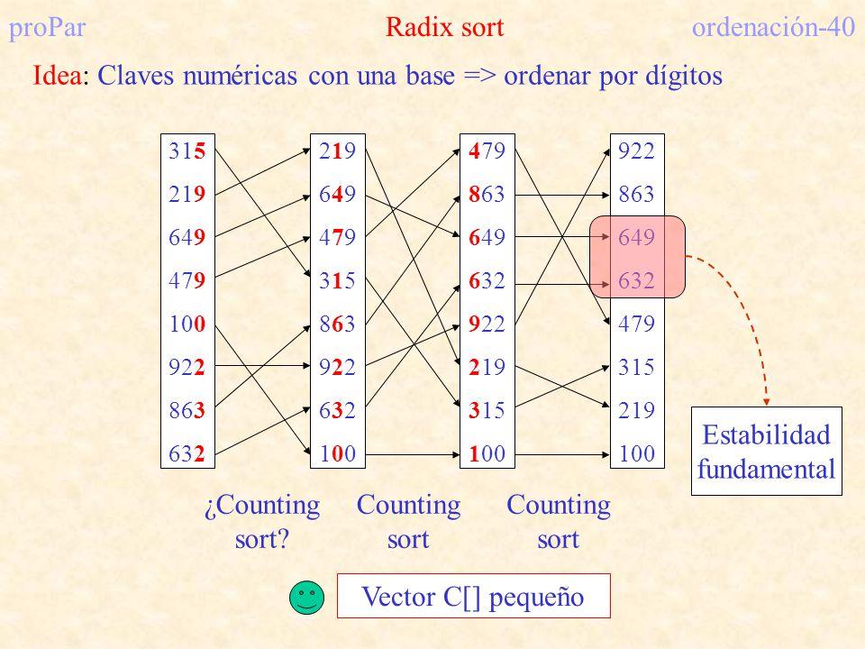 proPar Radix sort ordenación-40 Idea: Claves numéricas con una base => ordenar por dígitos 315 219 649 479 100 922 863 632 219649479315863922632100219