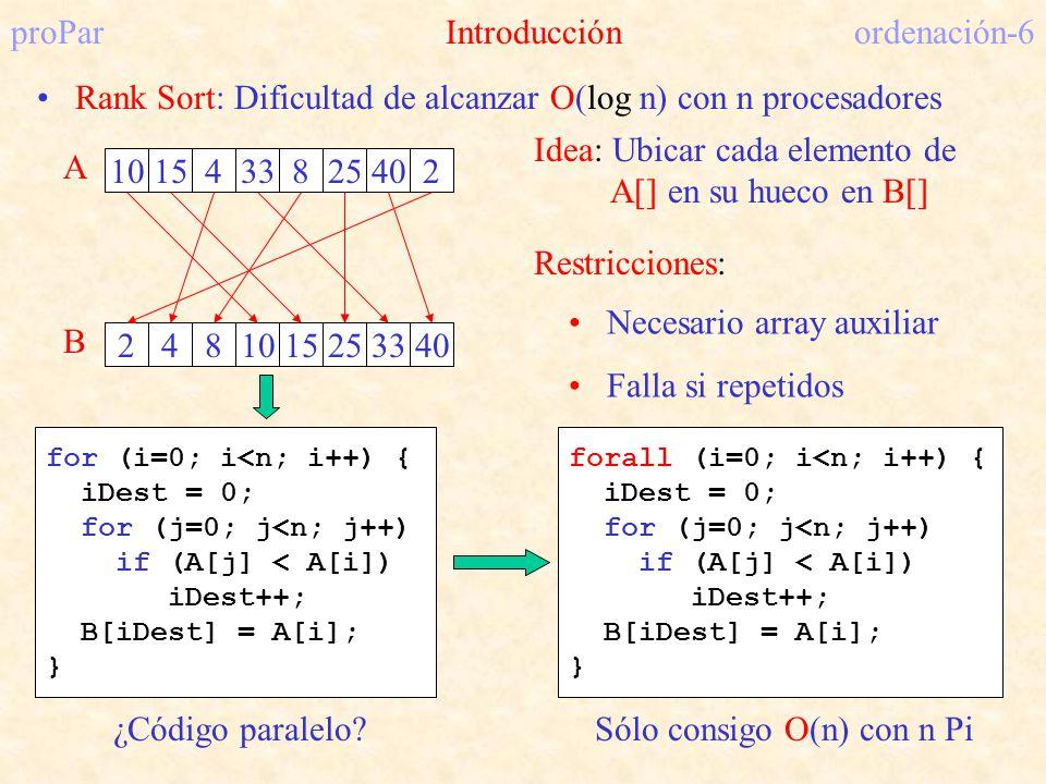 proParIntroducciónordenación-6 Rank Sort: Dificultad de alcanzar O(log n) con n procesadores Idea: Ubicar cada elemento de A[] en su hueco en B[] 1015
