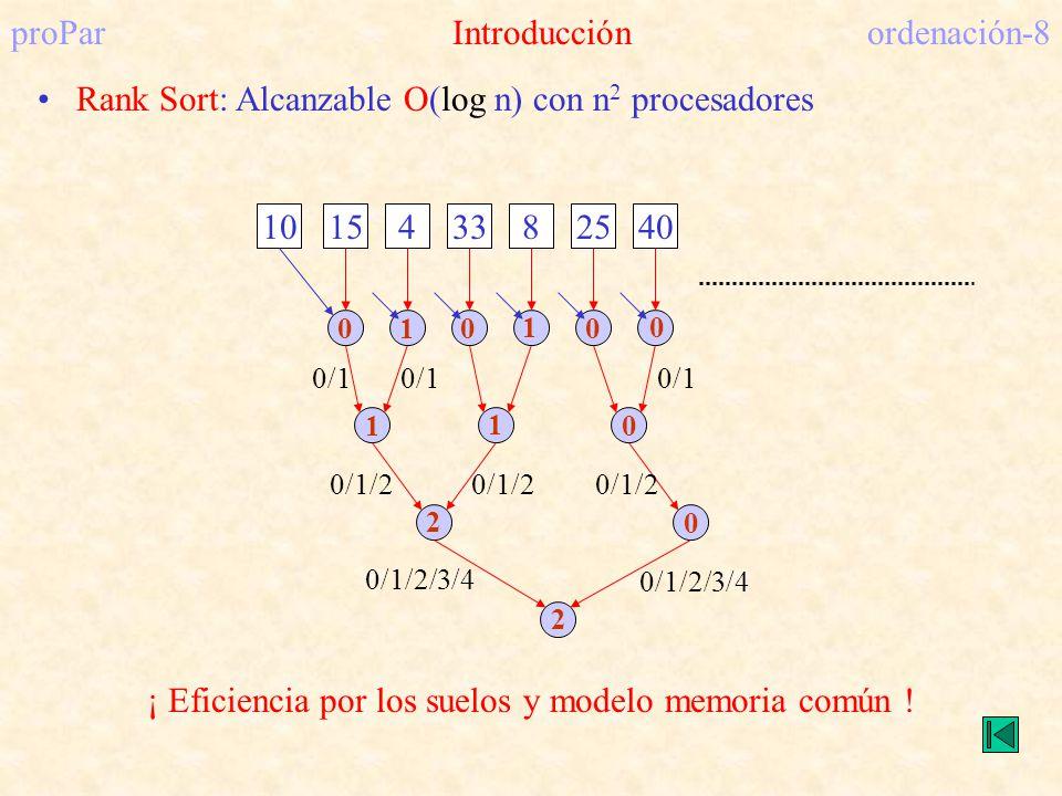 proParIntroducciónordenación-8 Rank Sort: Alcanzable O(log n) con n 2 procesadores 101543382540 0/1 0/1/2 0/1/2/3/4 ¡ Eficiencia por los suelos y mode