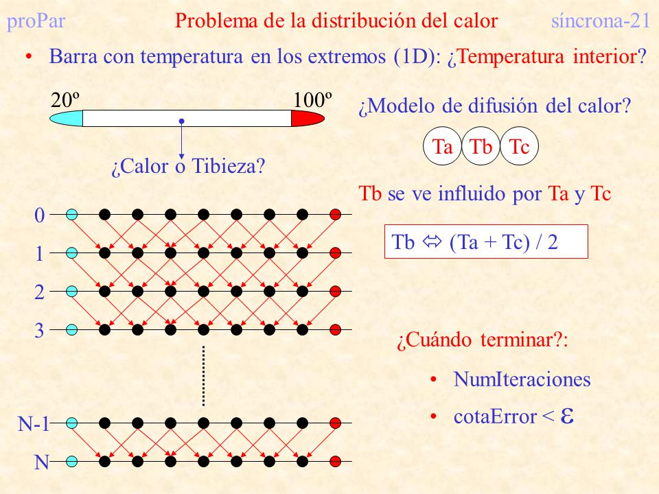 proParProblema de la distribución del calorsíncrona-21 Barra con temperatura en los extremos (1D): ¿Temperatura interior? 20º100º ¿Calor o Tibieza? ¿M
