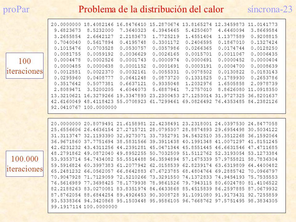 proParProblema de la distribución del calorsíncrona-23 20.0000000 18.4082146 16.8476410 15.2870674 13.8165274 12.3459873 11.0141773 9.6823673 8.5232000 7.3640323 6.3945465 5.4250607 4.6460094 3.8669584 3.2655854 2.6642127 2.2183673 1.7725219 1.4551404 1.1377589 0.9208815 0.7040040 0.5617894 0.4195748 0.3301172 0.2406595 0.1867010 0.1327424 0.1015476 0.0703528 0.0530757 0.0357986 0.0266365 0.0174744 0.0128250 0.0081755 0.0059192 0.0036629 0.0026165 0.0015701 0.0011067 0.0006435 0.0004478 0.0002526 0.0001743 0.0000974 0.0000691 0.0000452 0.0000404 0.0000485 0.0000638 0.0001152 0.0001691 0.0003191 0.0004700 0.0008639 0.0012581 0.0022370 0.0032161 0.0055331 0.0078502 0.0130822 0.0183143 0.0295960 0.0408777 0.0641248 0.0873720 0.1331825 0.1789930 0.2653786 0.3517642 0.5077381 0.6637121 0.9335048 1.2032976 1.6505858 2.0978739 2.8089471 3.5200205 4.6044073 5.6887941 7.2757010 8.8626080 11.0918350 13.3210621 16.3279266 19.3347893 23.2300453 27.1253014 31.9727325 36.8201637 42.6160049 48.4118423 55.0708923 61.7299461 69.0826492 76.4353485 84.2382126 92.0410767 100.0000000 100 iteraciones 20.0000000 20.8079491 21.6158981 22.4238491 23.2318001 24.0397530 24.8477058 25.6556606 26.4636154 27.2715721 28.0795307 28.8874893 29.6954498 30.5034122 31.3113747 32.1193390 32.9273071 33.7352791 34.5432510 35.3512268 36.1592064 36.9671860 37.7751694 38.5831566 39.3911438 40.1991348 41.0071297 41.8151245 42.6231232 43.4311256 44.2391281 45.0471344 45.8551445 46.6631546 47.4711685 48.2791862 49.0872040 49.8952255 50.7032509 51.5112762 52.3193054 53.1273384 53.9353714 54.7434082 55.5514488 56.3594894 57.1675339 57.9755821 58.7836304 59.5916824 60.3997383 61.2077942 62.0158539 62.8239174 63.6319809 64.4400482 65.2481232 66.0562057 66.8642883 67.6723785 68.4804764 69.2885742 70.0966797 70.9047928 71.7129059 72.5210266 73.3291550 74.1372833 74.9454193 75.7535553 76.5616989 77.3698425 78.1779938 78.9861526 79.7943115 80.6024780 81.4106522 82.2188263 83.0270081 83.8351974 84.6433868 85.4515839 86