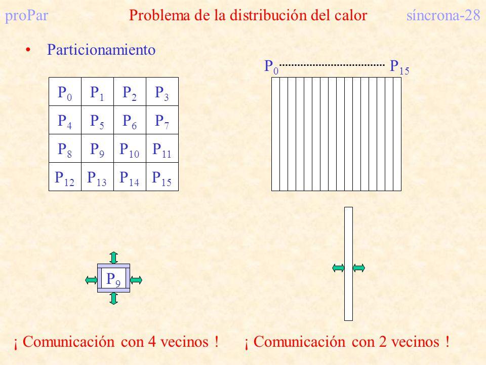 proParProblema de la distribución del calorsíncrona-28 Particionamiento P0P0 P1P1 P2P2 P3P3 P4P4 P5P5 P6P6 P7P7 P8P8 P9P9 P 10 P 11 P 12 P 13 P 14 P 1