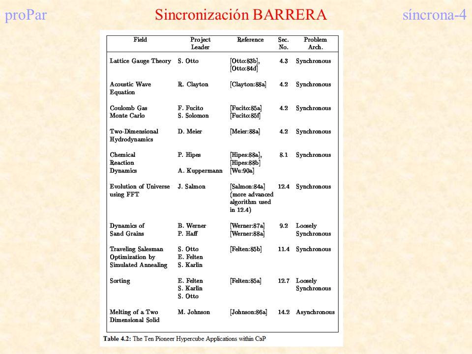 proParSincronización BARRERAsíncrona-5 Princeton Application Repository for Shared-Memory Computers