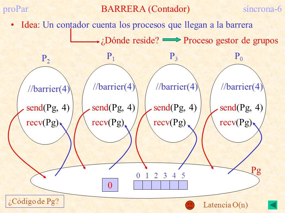 proParBARRERA (Contador)síncrona-6 Idea: Un contador cuenta los procesos que llegan a la barrera //barrier(4) P2P2 P1P1 P3P3 P0P0 0 1 2345 0 Pg ¿Dónde