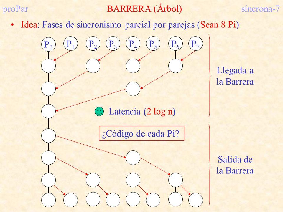proParProblema de la distribución del calorsíncrona-28 Particionamiento P0P0 P1P1 P2P2 P3P3 P4P4 P5P5 P6P6 P7P7 P8P8 P9P9 P 10 P 11 P 12 P 13 P 14 P 15 P0P0 P9P9 ¡ Comunicación con 4 vecinos !¡ Comunicación con 2 vecinos !