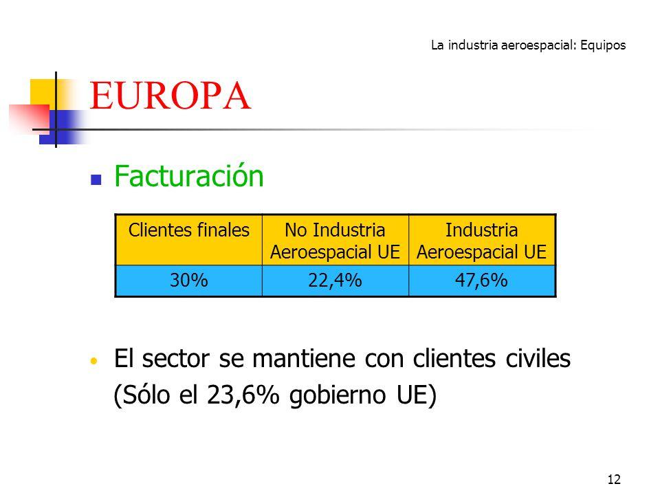 La industria aeroespacial: Equipos 12 EUROPA Facturación El sector se mantiene con clientes civiles (Sólo el 23,6% gobierno UE) Clientes finalesNo Ind