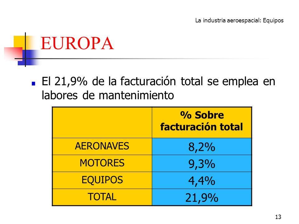 La industria aeroespacial: Equipos 13 EUROPA El 21,9% de la facturación total se emplea en labores de mantenimiento % Sobre facturación total AERONAVE