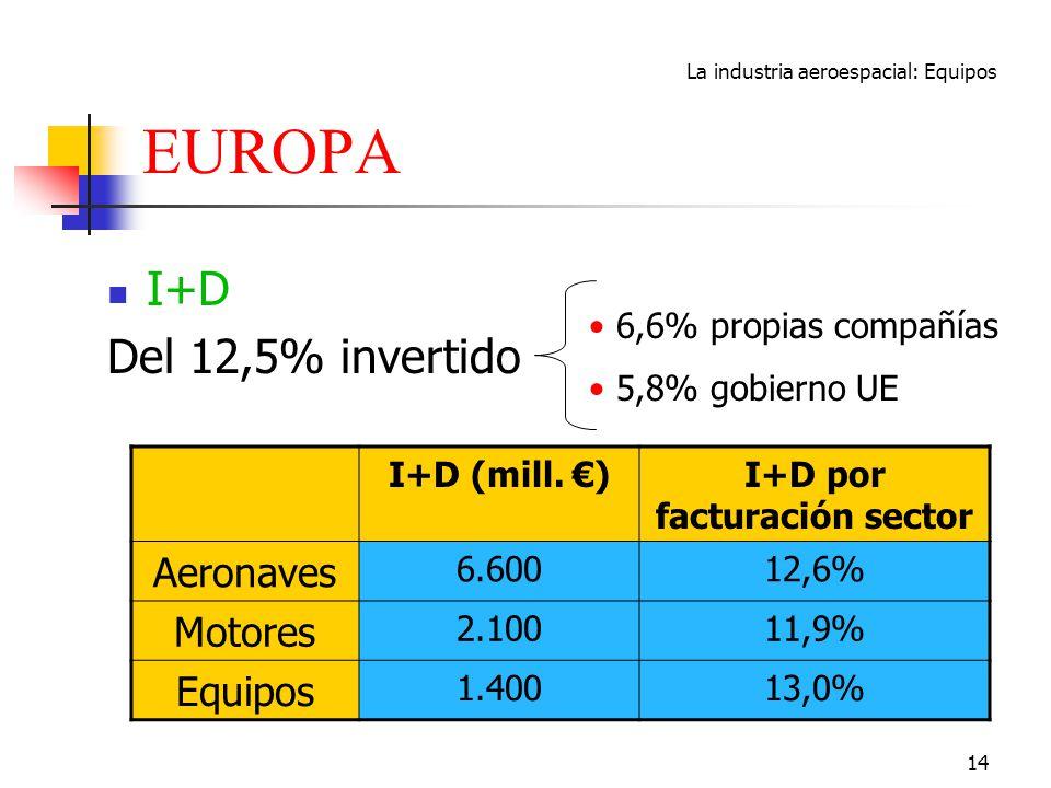 La industria aeroespacial: Equipos 14 EUROPA I+D Del 12,5% invertido 6,6% propias compañías 5,8% gobierno UE I+D (mill. )I+D por facturación sector Ae