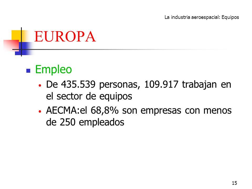 La industria aeroespacial: Equipos 15 EUROPA Empleo De 435.539 personas, 109.917 trabajan en el sector de equipos AECMA:el 68,8% son empresas con meno
