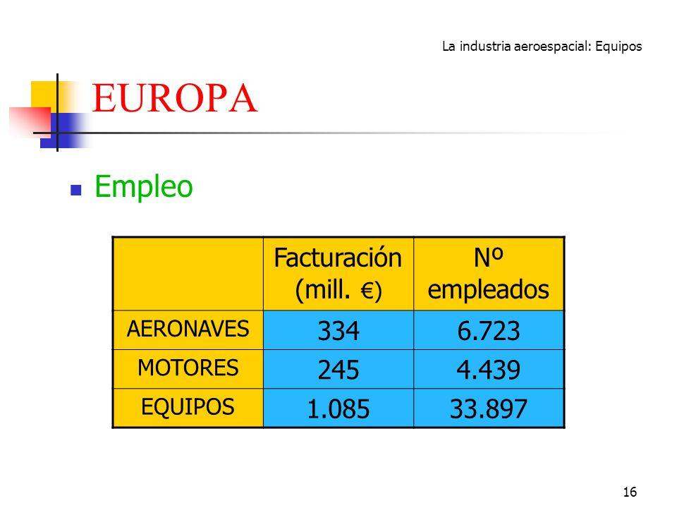 La industria aeroespacial: Equipos 16 EUROPA Empleo Facturación (mill. ) Nº empleados AERONAVES 3346.723 MOTORES 2454.439 EQUIPOS 1.08533.897