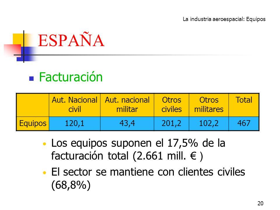 La industria aeroespacial: Equipos 20 ESPAÑA Facturación Los equipos suponen el 17,5% de la facturación total (2.661 mill. ) El sector se mantiene con